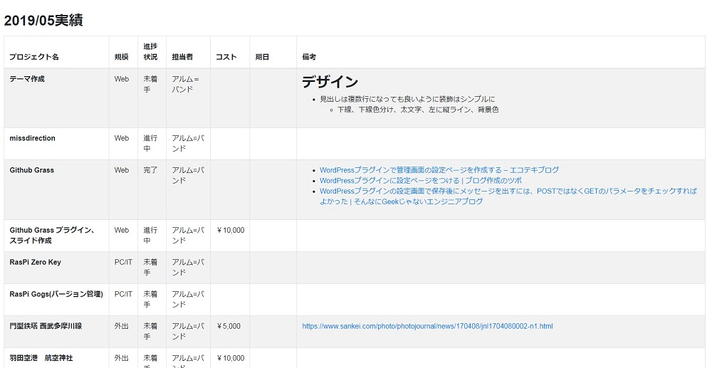 進捗管理のページ(データ取得完了し、一覧表の表示を行う)